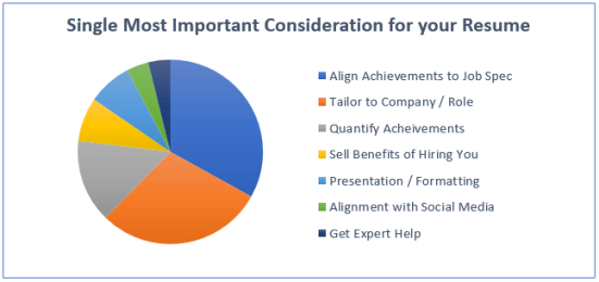 Single-Most-Important-Consideration-for-your-Resume-Graph